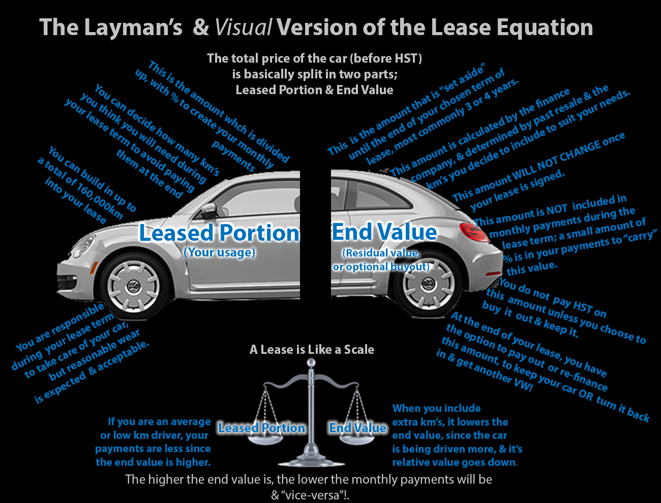 How a lease works visual explanation.
