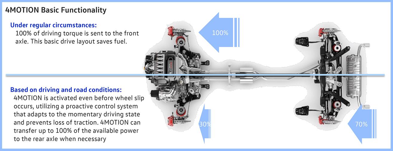 2017 Volkswagen 4-Motion How it works